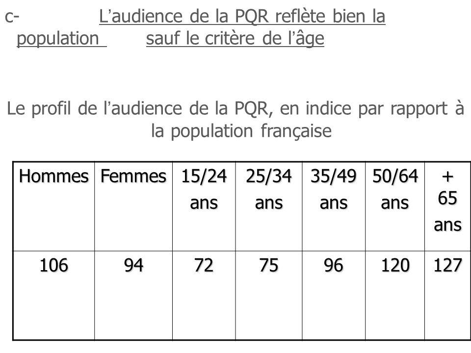 c-Laudience de la PQR reflète bien la population sauf le critère de lâge Le profil de laudience de la PQR, en indice par rapport à la population française HommesFemmes15/24ans25/34ans35/49ans50/64ans + 65 ans 10694727596120127