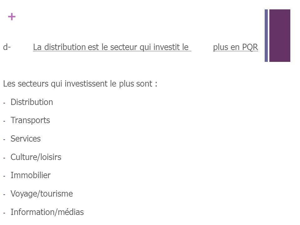 + d-La distribution est le secteur qui investit le plus en PQR Les secteurs qui investissent le plus sont : - Distribution - Transports - Services - C