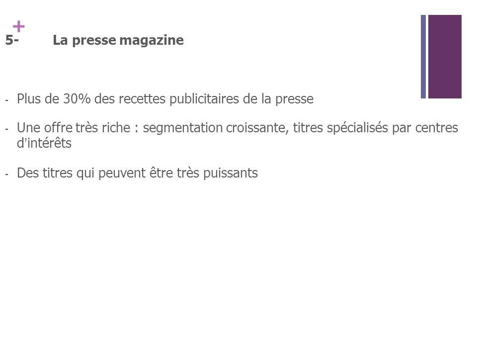 + 5-La presse magazine - Plus de 30% des recettes publicitaires de la presse - Une offre très riche : segmentation croissante, titres spécialisés par centres dintérêts - Des titres qui peuvent être très puissants