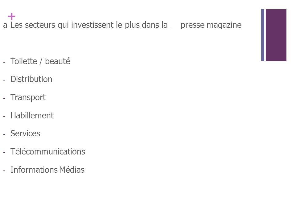 + a-Les secteurs qui investissent le plus dans la presse magazine - Toilette / beauté - Distribution - Transport - Habillement - Services - Télécommunications - Informations Médias