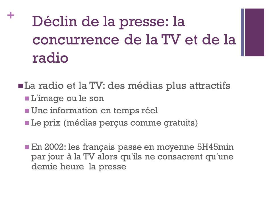 + Déclin de la presse: la concurrence de la TV et de la radio La radio et la TV: des médias plus attractifs L image ou le son Une information en temps réel Le prix (médias perçus comme gratuits) En 2002: les français passe en moyenne 5H45min par jour à la TV alors qu ils ne consacrent qu une demie heure la presse