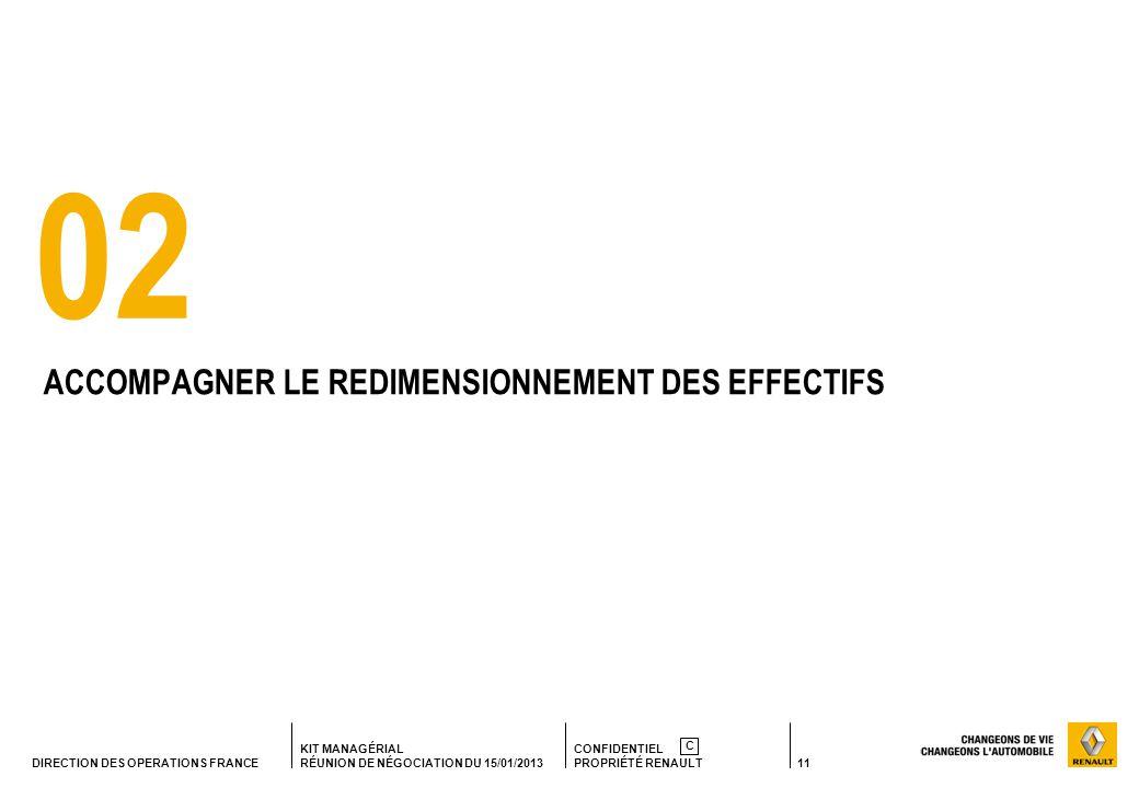 11 KIT MANAGÉRIAL RÉUNION DE NÉGOCIATION DU 15/01/2013 CONFIDENTIEL PROPRIÉTÉ RENAULT C DIRECTION DES OPERATIONS FRANCE 02 ACCOMPAGNER LE REDIMENSIONNEMENT DES EFFECTIFS