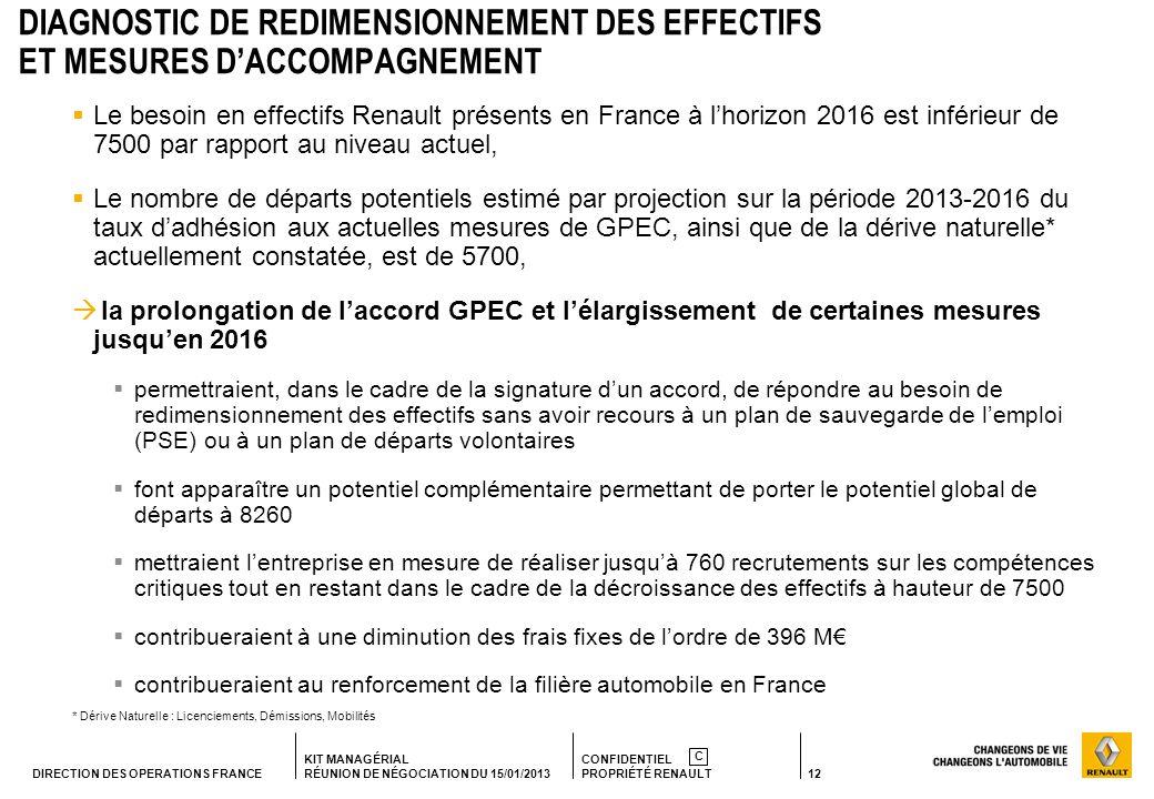 12 KIT MANAGÉRIAL RÉUNION DE NÉGOCIATION DU 15/01/2013 CONFIDENTIEL PROPRIÉTÉ RENAULT C DIRECTION DES OPERATIONS FRANCE DIAGNOSTIC DE REDIMENSIONNEMENT DES EFFECTIFS ET MESURES DACCOMPAGNEMENT Le besoin en effectifs Renault présents en France à lhorizon 2016 est inférieur de 7500 par rapport au niveau actuel, Le nombre de départs potentiels estimé par projection sur la période 2013-2016 du taux dadhésion aux actuelles mesures de GPEC, ainsi que de la dérive naturelle* actuellement constatée, est de 5700, la prolongation de laccord GPEC et lélargissement de certaines mesures jusquen 2016 permettraient, dans le cadre de la signature dun accord, de répondre au besoin de redimensionnement des effectifs sans avoir recours à un plan de sauvegarde de lemploi (PSE) ou à un plan de départs volontaires font apparaître un potentiel complémentaire permettant de porter le potentiel global de départs à 8260 mettraient lentreprise en mesure de réaliser jusquà 760 recrutements sur les compétences critiques tout en restant dans le cadre de la décroissance des effectifs à hauteur de 7500 contribueraient à une diminution des frais fixes de lordre de 396 M contribueraient au renforcement de la filière automobile en France * Dérive Naturelle : Licenciements, Démissions, Mobilités