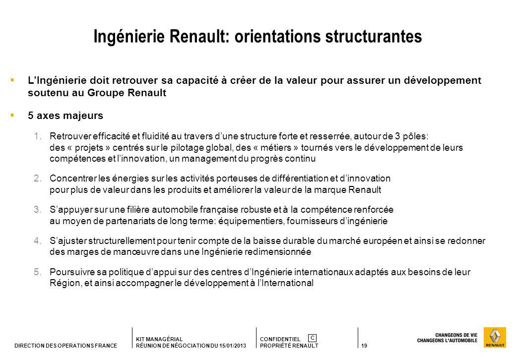 19 KIT MANAGÉRIAL RÉUNION DE NÉGOCIATION DU 15/01/2013 CONFIDENTIEL PROPRIÉTÉ RENAULT C DIRECTION DES OPERATIONS FRANCE LIngénierie doit retrouver sa capacité à créer de la valeur pour assurer un développement soutenu au Groupe Renault 5 axes majeurs 1.Retrouver efficacité et fluidité au travers dune structure forte et resserrée, autour de 3 pôles: des « projets » centrés sur le pilotage global, des « métiers » tournés vers le développement de leurs compétences et linnovation, un management du progrès continu 2.Concentrer les énergies sur les activités porteuses de différentiation et dinnovation pour plus de valeur dans les produits et améliorer la valeur de la marque Renault 3.Sappuyer sur une filière automobile française robuste et à la compétence renforcée au moyen de partenariats de long terme: équipementiers, fournisseurs dingénierie 4.Sajuster structurellement pour tenir compte de la baisse durable du marché européen et ainsi se redonner des marges de manœuvre dans une Ingénierie redimensionnée 5.Poursuivre sa politique dappui sur des centres dIngénierie internationaux adaptés aux besoins de leur Région, et ainsi accompagner le développement à lInternational Ingénierie Renault: orientations structurantes