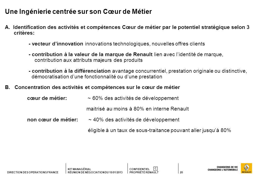 20 KIT MANAGÉRIAL RÉUNION DE NÉGOCIATION DU 15/01/2013 CONFIDENTIEL PROPRIÉTÉ RENAULT C DIRECTION DES OPERATIONS FRANCE Une Ingénierie centrée sur son Cœur de Métier A.