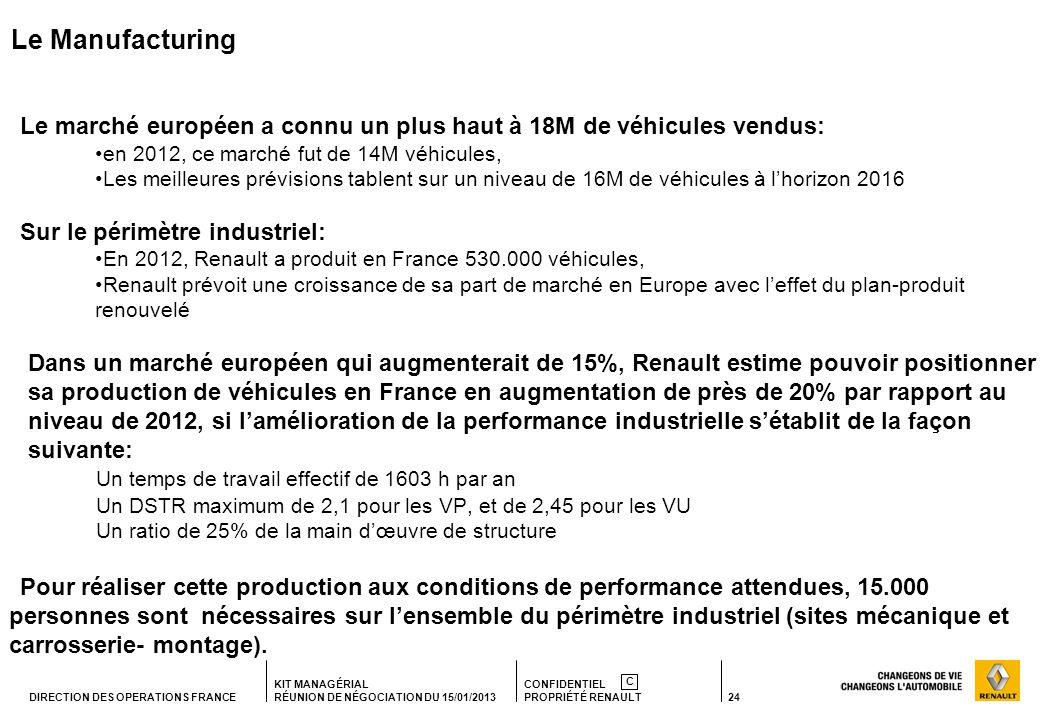 24 KIT MANAGÉRIAL RÉUNION DE NÉGOCIATION DU 15/01/2013 CONFIDENTIEL PROPRIÉTÉ RENAULT C DIRECTION DES OPERATIONS FRANCE Le Manufacturing Le marché européen a connu un plus haut à 18M de véhicules vendus: en 2012, ce marché fut de 14M véhicules, Les meilleures prévisions tablent sur un niveau de 16M de véhicules à lhorizon 2016 Sur le périmètre industriel: En 2012, Renault a produit en France 530.000 véhicules, Renault prévoit une croissance de sa part de marché en Europe avec leffet du plan-produit renouvelé Dans un marché européen qui augmenterait de 15%, Renault estime pouvoir positionner sa production de véhicules en France en augmentation de près de 20% par rapport au niveau de 2012, si lamélioration de la performance industrielle sétablit de la façon suivante: Un temps de travail effectif de 1603 h par an Un DSTR maximum de 2,1 pour les VP, et de 2,45 pour les VU Un ratio de 25% de la main dœuvre de structure Pour réaliser cette production aux conditions de performance attendues, 15.000 personnes sont nécessaires sur lensemble du périmètre industriel (sites mécanique et carrosserie- montage).