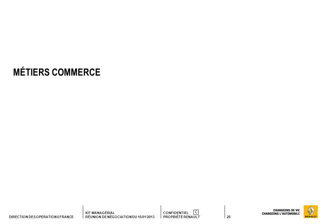 25 KIT MANAGÉRIAL RÉUNION DE NÉGOCIATION DU 15/01/2013 CONFIDENTIEL PROPRIÉTÉ RENAULT C DIRECTION DES OPERATIONS FRANCE MÉTIERS COMMERCE