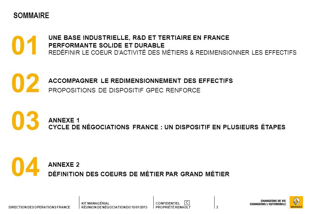 3 KIT MANAGÉRIAL RÉUNION DE NÉGOCIATION DU 15/01/2013 CONFIDENTIEL PROPRIÉTÉ RENAULT C DIRECTION DES OPERATIONS FRANCE 01 UNE BASE INDUSTRIELLE, R&D ET TERTIAIRE EN FRANCE PERFORMANTE SOLIDE ET DURABLE REDÉFINIR LE COEUR DACTIVITÉ DES MÉTIERS & REDIMENSIONNER LES EFFECTIFS SOMMAIRE 02 ACCOMPAGNER LE REDIMENSIONNEMENT DES EFFECTIFS PROPOSITIONS DE DISPOSITIF GPEC RENFORCE 03 ANNEXE 1 CYCLE DE NÉGOCIATIONS FRANCE : UN DISPOSITIF EN PLUSIEURS ÉTAPES 04 ANNEXE 2 DÉFINITION DES COEURS DE MÉTIER PAR GRAND MÉTIER