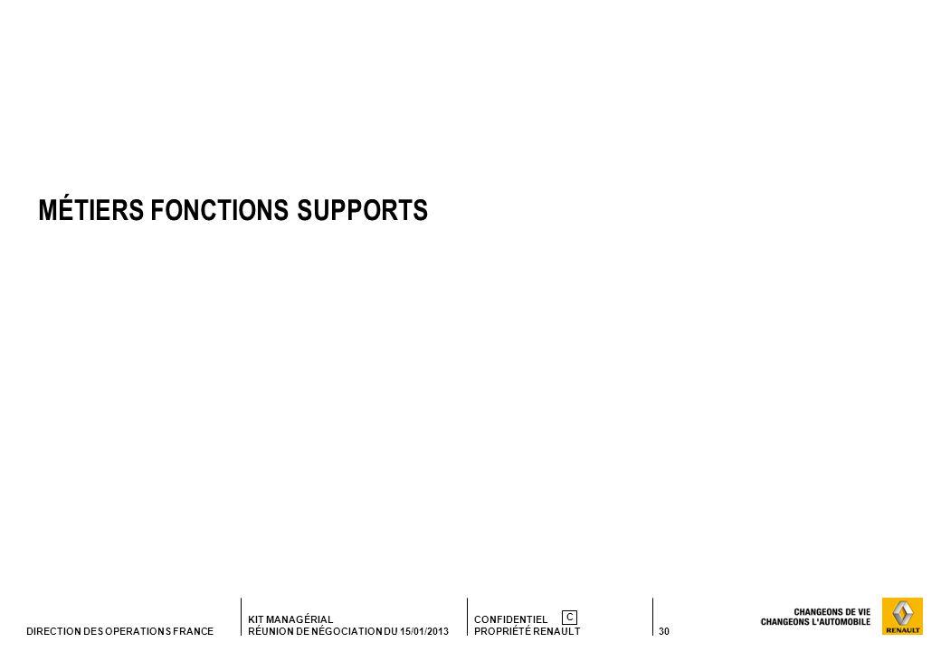 30 KIT MANAGÉRIAL RÉUNION DE NÉGOCIATION DU 15/01/2013 CONFIDENTIEL PROPRIÉTÉ RENAULT C DIRECTION DES OPERATIONS FRANCE MÉTIERS FONCTIONS SUPPORTS