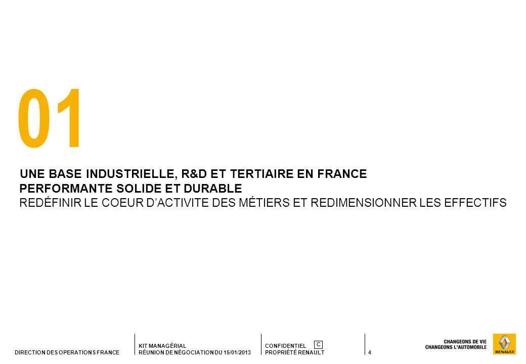 4 KIT MANAGÉRIAL RÉUNION DE NÉGOCIATION DU 15/01/2013 CONFIDENTIEL PROPRIÉTÉ RENAULT C DIRECTION DES OPERATIONS FRANCE 01 UNE BASE INDUSTRIELLE, R&D ET TERTIAIRE EN FRANCE PERFORMANTE SOLIDE ET DURABLE REDÉFINIR LE COEUR DACTIVITE DES MÉTIERS ET REDIMENSIONNER LES EFFECTIFS