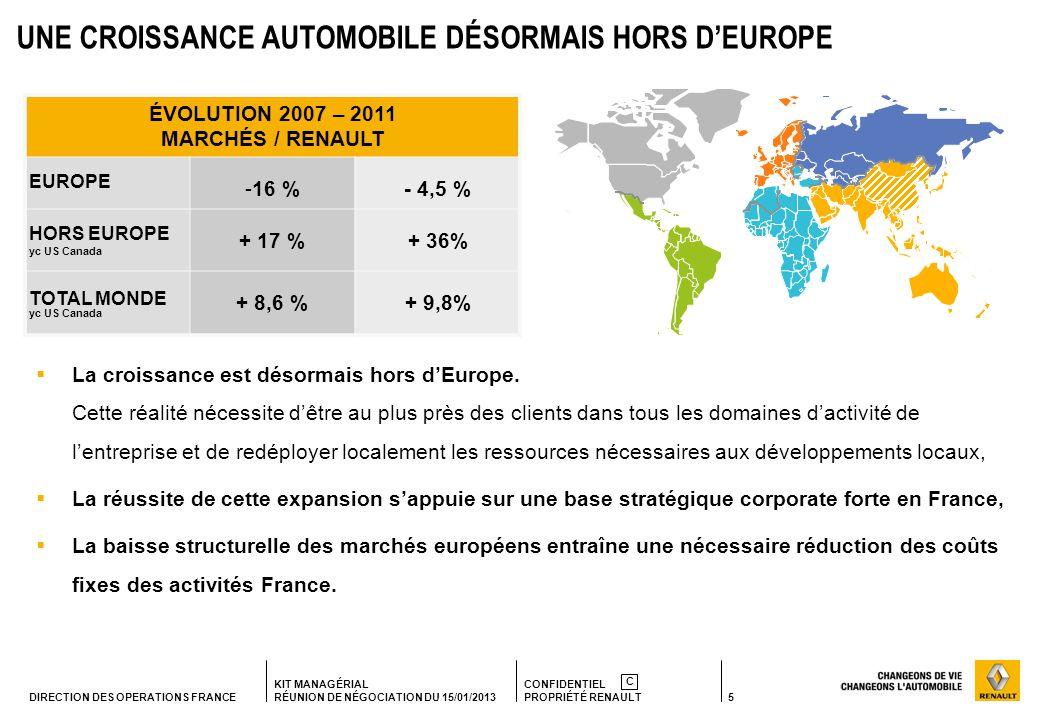 5 KIT MANAGÉRIAL RÉUNION DE NÉGOCIATION DU 15/01/2013 CONFIDENTIEL PROPRIÉTÉ RENAULT C DIRECTION DES OPERATIONS FRANCE UNE CROISSANCE AUTOMOBILE DÉSORMAIS HORS DEUROPE La croissance est désormais hors dEurope.