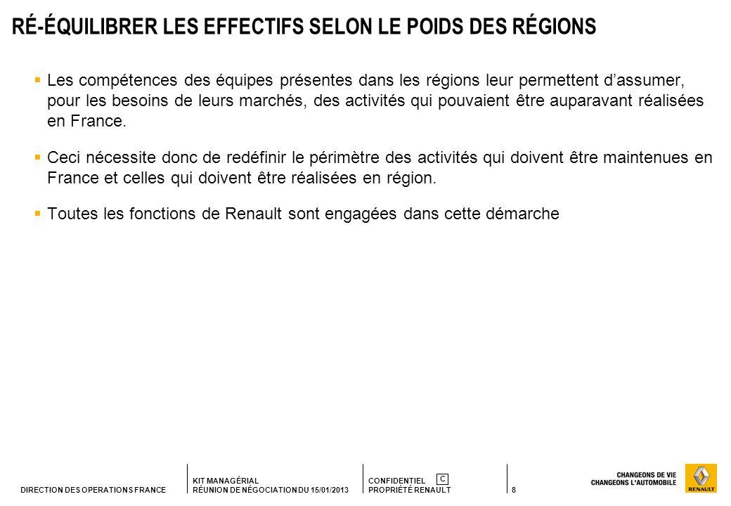 8 KIT MANAGÉRIAL RÉUNION DE NÉGOCIATION DU 15/01/2013 CONFIDENTIEL PROPRIÉTÉ RENAULT C DIRECTION DES OPERATIONS FRANCE RÉ-ÉQUILIBRER LES EFFECTIFS SELON LE POIDS DES RÉGIONS Les compétences des équipes présentes dans les régions leur permettent dassumer, pour les besoins de leurs marchés, des activités qui pouvaient être auparavant réalisées en France.