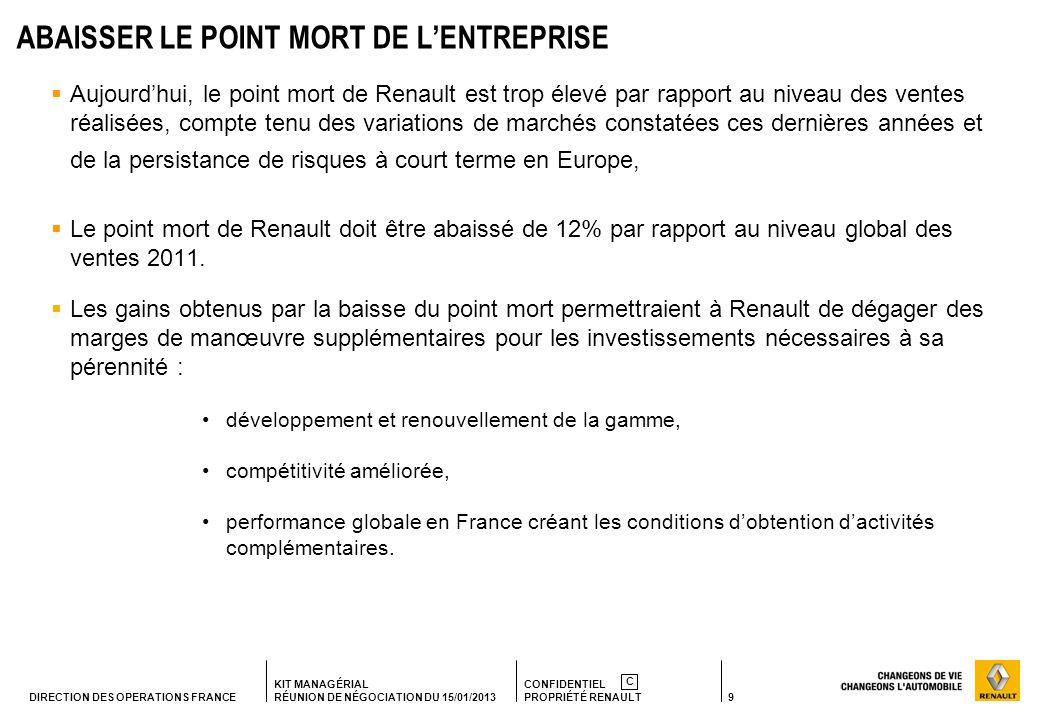 9 KIT MANAGÉRIAL RÉUNION DE NÉGOCIATION DU 15/01/2013 CONFIDENTIEL PROPRIÉTÉ RENAULT C DIRECTION DES OPERATIONS FRANCE ABAISSER LE POINT MORT DE LENTREPRISE Aujourdhui, le point mort de Renault est trop élevé par rapport au niveau des ventes réalisées, compte tenu des variations de marchés constatées ces dernières années et de la persistance de risques à court terme en Europe, Le point mort de Renault doit être abaissé de 12% par rapport au niveau global des ventes 2011.