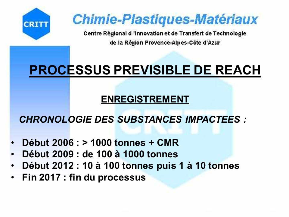 PROCESSUS PREVISIBLE DE REACH ENREGISTREMENT CHRONOLOGIE DES SUBSTANCES IMPACTEES : Début 2006 : > 1000 tonnes + CMR Début 2009 : de 100 à 1000 tonnes Début 2012 : 10 à 100 tonnes puis 1 à 10 tonnes Fin 2017 : fin du processus