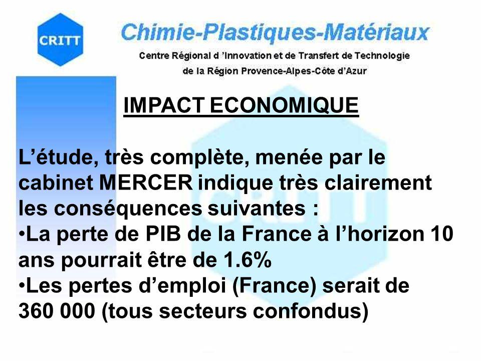 IMPACT ECONOMIQUE Létude, très complète, menée par le cabinet MERCER indique très clairement les conséquences suivantes : La perte de PIB de la France à lhorizon 10 ans pourrait être de 1.6% Les pertes demploi (France) serait de 360 000 (tous secteurs confondus)
