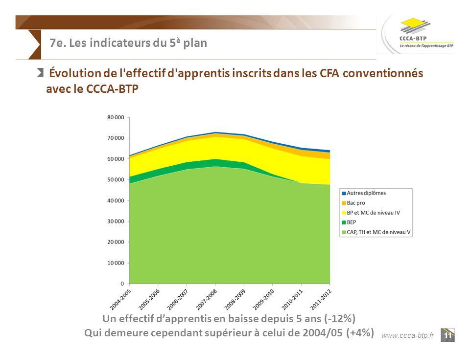 11 www.ccca-btp.fr 7e.