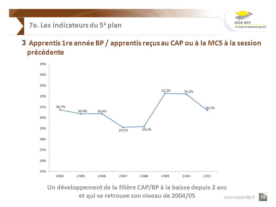 13 www.ccca-btp.fr 7e.