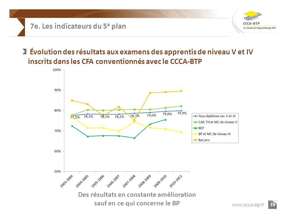 15 www.ccca-btp.fr Évolution des résultats aux examens des apprentis de niveau V et IV inscrits dans les CFA conventionnés avec le CCCA-BTP Des résultats en constante amélioration sauf en ce qui concerne le BP 7e.