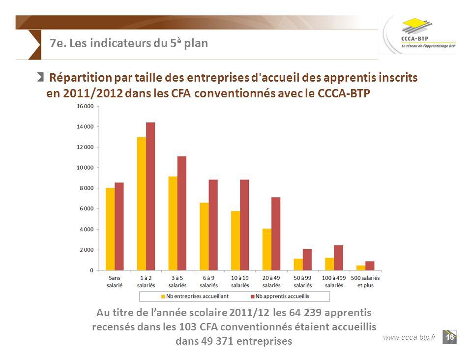 16 www.ccca-btp.fr Répartition par taille des entreprises d accueil des apprentis inscrits en 2011/2012 dans les CFA conventionnés avec le CCCA-BTP Au titre de lannée scolaire 2011/12 les 64 239 apprentis recensés dans les 103 CFA conventionnés étaient accueillis dans 49 371 entreprises 7e.