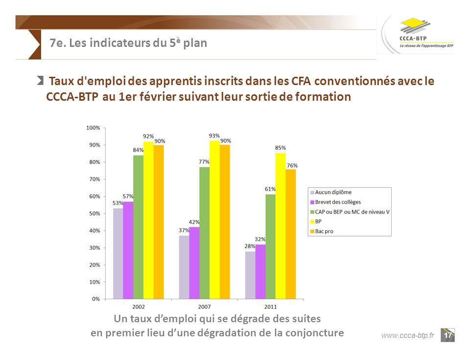 17 www.ccca-btp.fr Taux d emploi des apprentis inscrits dans les CFA conventionnés avec le CCCA-BTP au 1er février suivant leur sortie de formation Un taux demploi qui se dégrade des suites en premier lieu dune dégradation de la conjoncture 7e.
