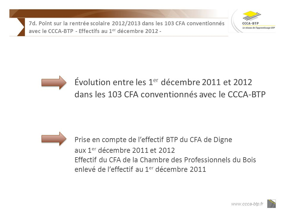 www.ccca-btp.fr Globalement : un effectif en baisse sensible - 3,8% (rappel : -4,2% au 1 er septembre -3,6% au 1 er octobre -3,8% au 1 er novembre) 63 810 jeunes = 96,4% de leffectif définitif au 31 décembre 2011 DIMA : +10,0% (rappel : +14,3% au 1 er novembre) CAP : -3,7% (rappel : -3,7% au 1 er novembre) BP : -6,3% (rappel : -6,6% au 1 er novembre) Bac pro : -3,6% (rappel : -3,5% au 1 er novembre) Supérieur : +9,5% (rappel : +9,9% au 1 er novembre) 7d.