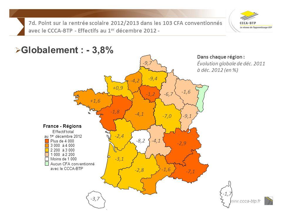 www.ccca-btp.fr France - Régions Effectif total au 1 er décembre 2012 3 000 à4 000 2 200 à3 000 1 000 à2 200 Moins de 1 000 Plus de 4 000 Aucun CFA conventionné avec le CCCA-BTP -3,1 -4,1 -7,0 +1,6 -4,1 -6,7 -1,7 -9,1 -1,2 -1,6 -8,2 -1,6 -2,8 -9,7 +0,9 -4,2 -1,8 -9,4 -2,4 -7,1 -2,9 -3,7 Dans chaque région : Évolution globale de déc.