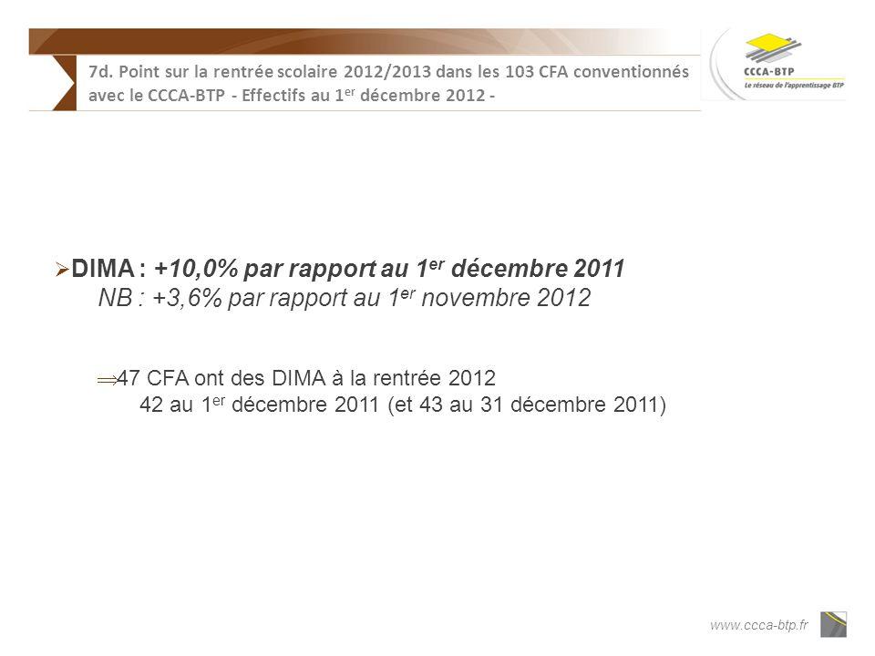 www.ccca-btp.fr DIMA : +10,0% par rapport au 1 er décembre 2011 NB : +3,6% par rapport au 1 er novembre 2012 47 CFA ont des DIMA à la rentrée 2012 42 au 1 er décembre 2011 (et 43 au 31 décembre 2011) 7d.