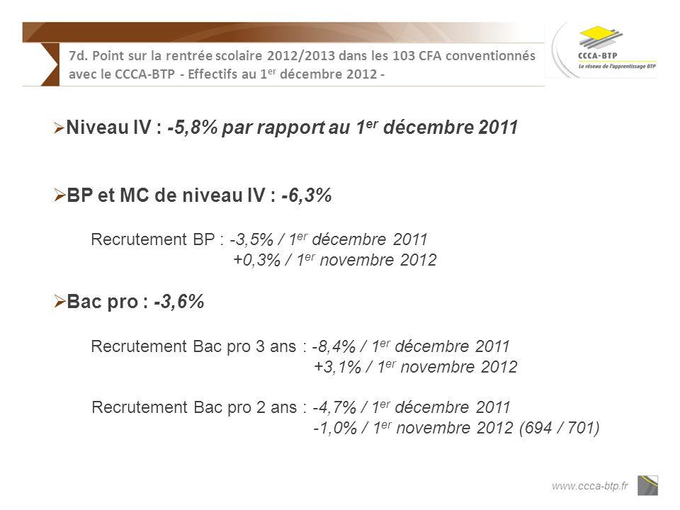www.ccca-btp.fr Niveau IV : -5,8% par rapport au 1 er décembre 2011 BP et MC de niveau IV : -6,3% Recrutement BP : -3,5% / 1 er décembre 2011 +0,3% / 1 er novembre 2012 Bac pro : -3,6% Recrutement Bac pro 3 ans : -8,4% / 1 er décembre 2011 +3,1% / 1 er novembre 2012 Recrutement Bac pro 2 ans : -4,7% / 1 er décembre 2011 -1,0% / 1 er novembre 2012 (694 / 701) 7d.