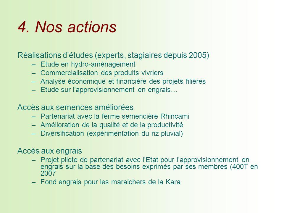 4. Nos actions Réalisations détudes (experts, stagiaires depuis 2005) –Etude en hydro-aménagement –Commercialisation des produits vivriers –Analyse éc