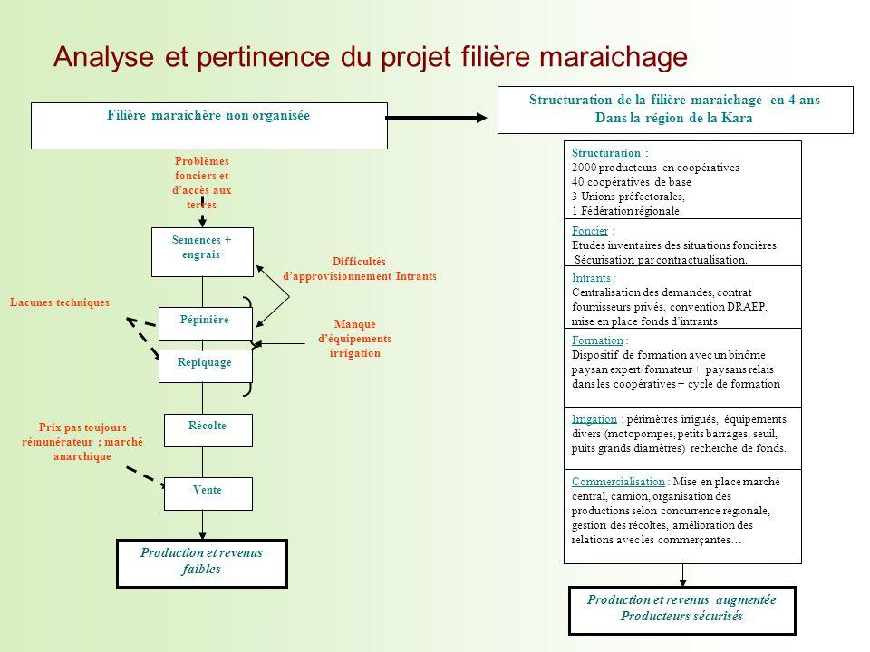Analyse et pertinence du projet filière maraichage Structuration de la filière maraichage en 4 ans Dans la région de la Kara Filière maraichère non or