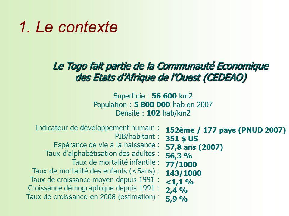 Superficie : 56 600 km2 Population : 5 800 000 hab en 2007 Densité : 102 hab/km2 Le Togo fait partie de la Communauté Economique des Etats dAfrique de