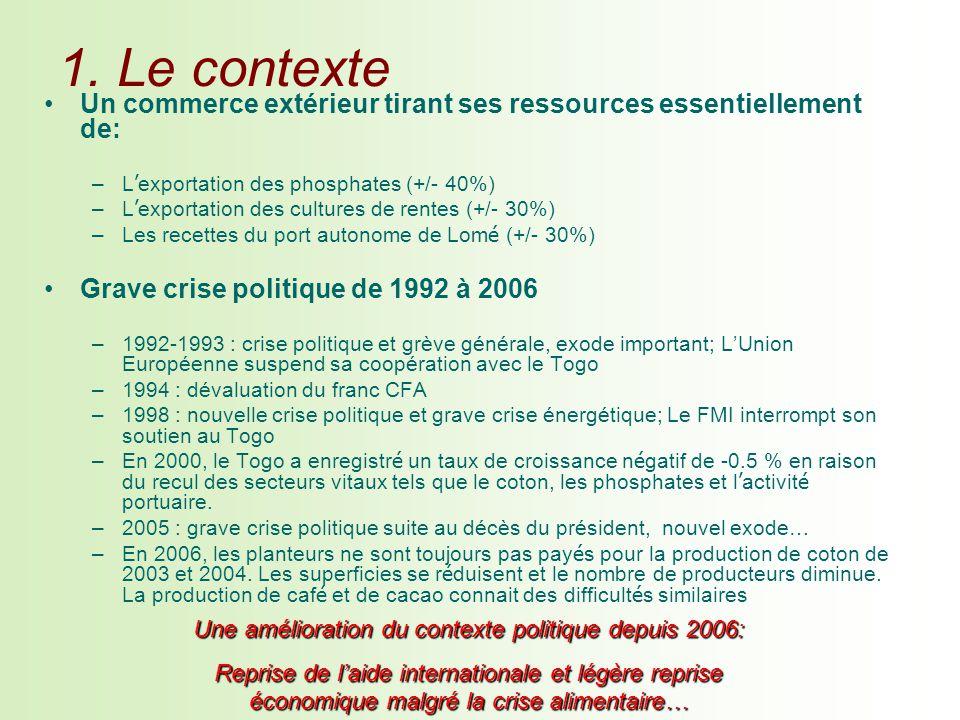 1. Le contexte Un commerce extérieur tirant ses ressources essentiellement de: –L exportation des phosphates (+/- 40%) –L exportation des cultures de