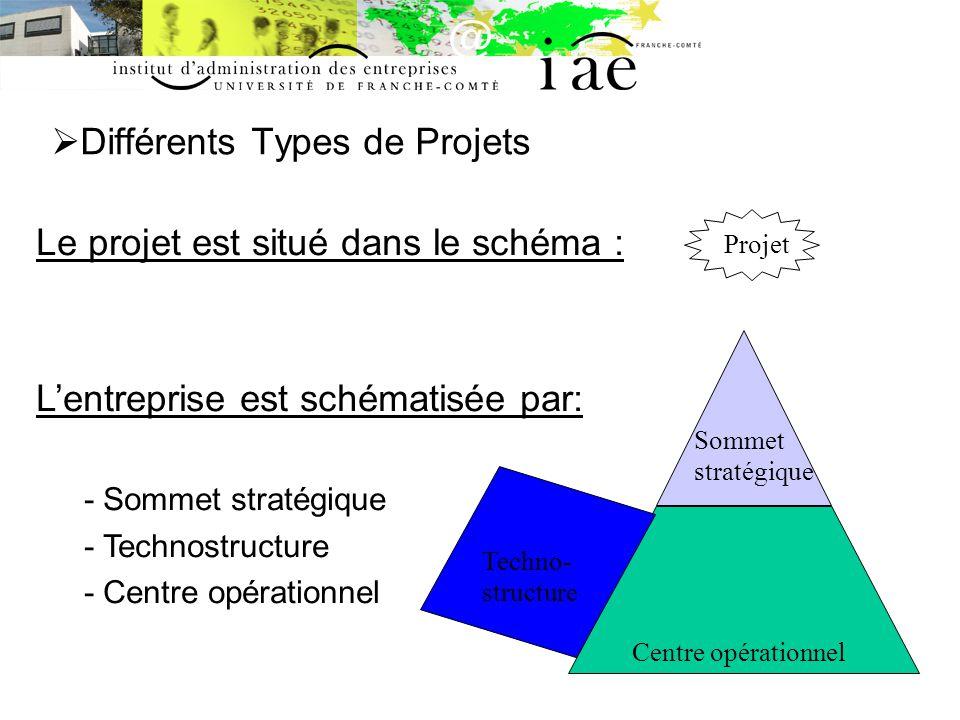 Différents Types de Projets Centre opérationnel Sommet stratégique Techno- structure Projet Le projet est situé dans le schéma : Lentreprise est schématisée par: - Sommet stratégique - Technostructure - Centre opérationnel