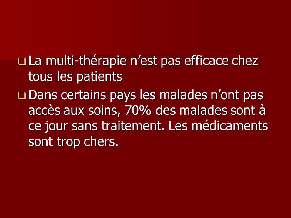 La multi-thérapie nest pas efficace chez tous les patients La multi-thérapie nest pas efficace chez tous les patients Dans certains pays les malades nont pas accès aux soins, 70% des malades sont à ce jour sans traitement.