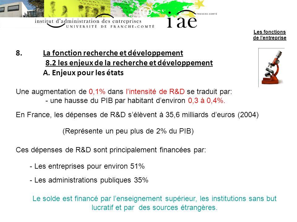 8.La fonction recherche et développement 8.2 les enjeux de la recherche et développement A. Enjeux pour les états Une augmentation de 0,1% dans linten