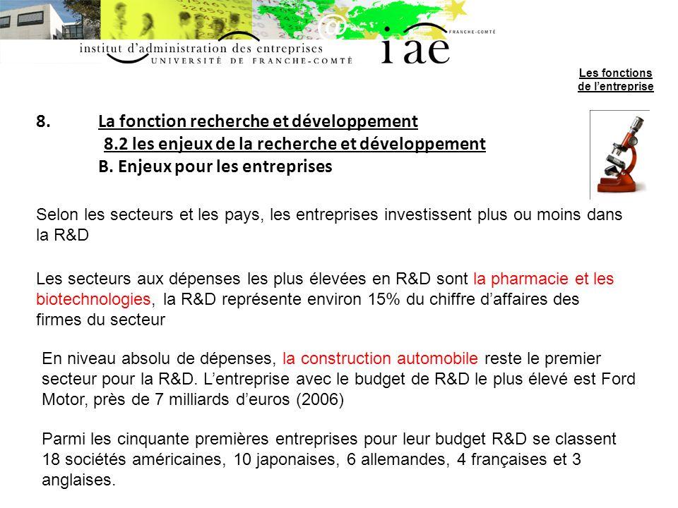 8.La fonction recherche et développement 8.2 les enjeux de la recherche et développement B. Enjeux pour les entreprises Selon les secteurs et les pays