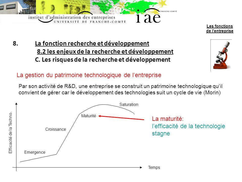 8.La fonction recherche et développement 8.2 les enjeux de la recherche et développement C. Les risques de la recherche et développement La gestion du