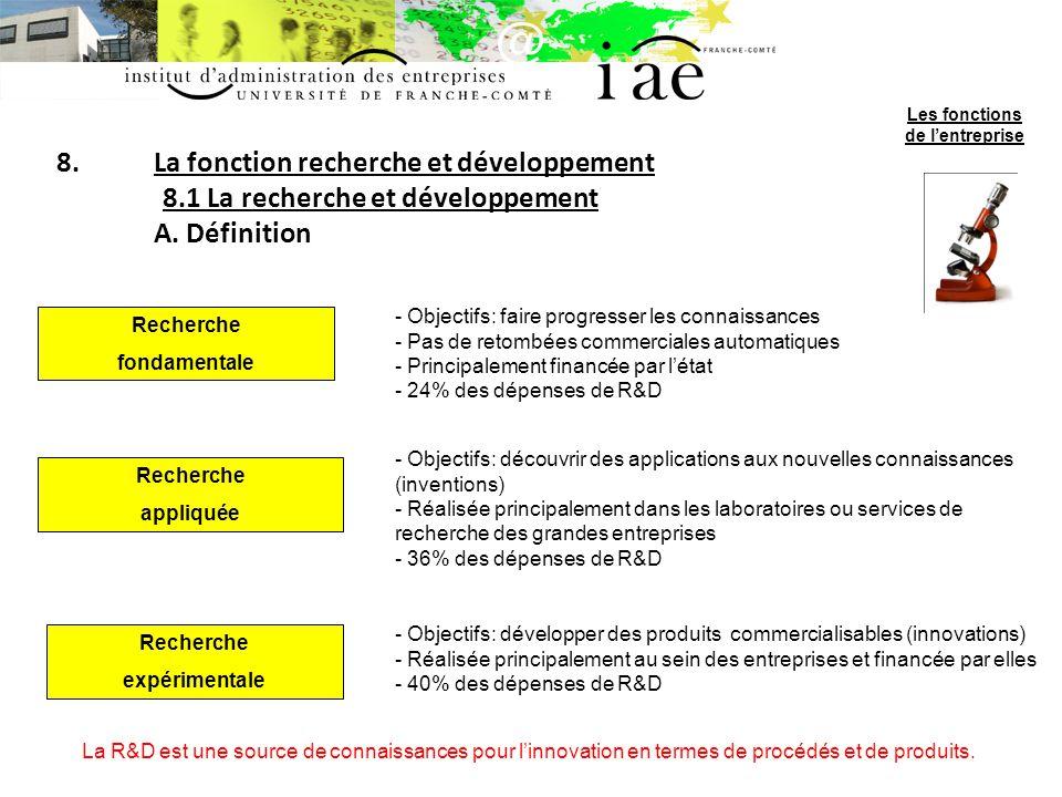 8.La fonction recherche et développement 8.1 La recherche et développement A. Définition Recherche fondamentale - Objectifs: faire progresser les conn