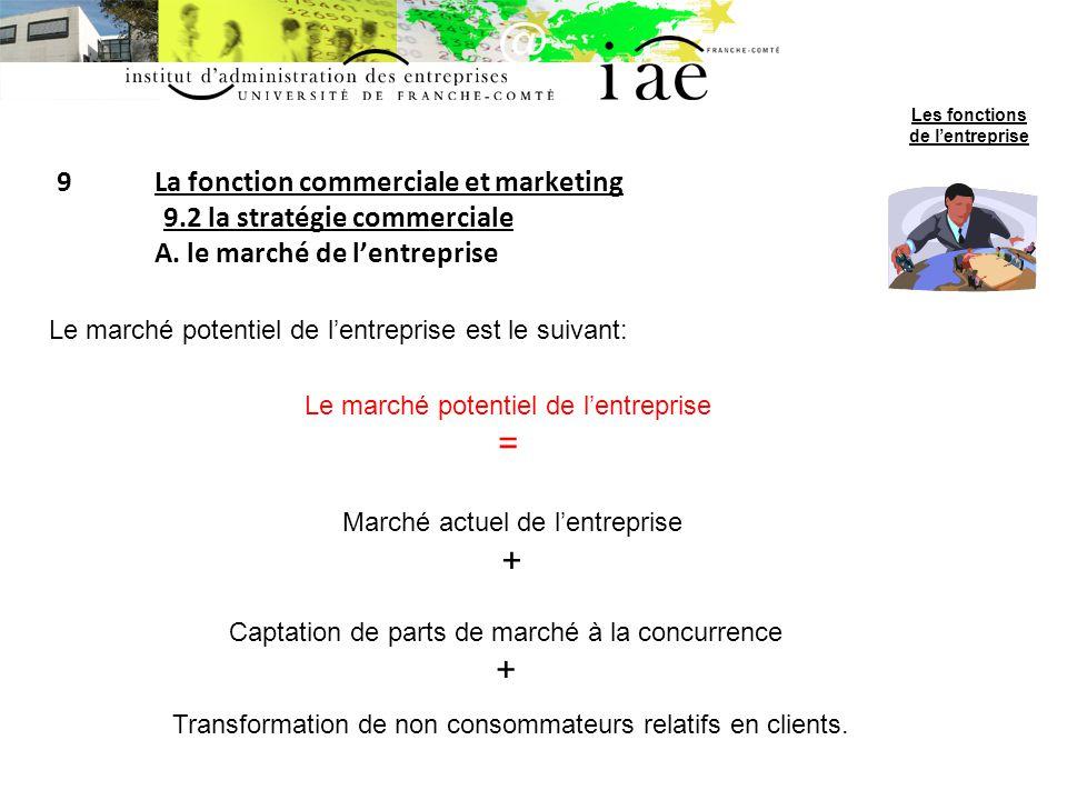 9La fonction commerciale et marketing 9.2 la stratégie commerciale A. le marché de lentreprise Le marché potentiel de lentreprise est le suivant: Le m
