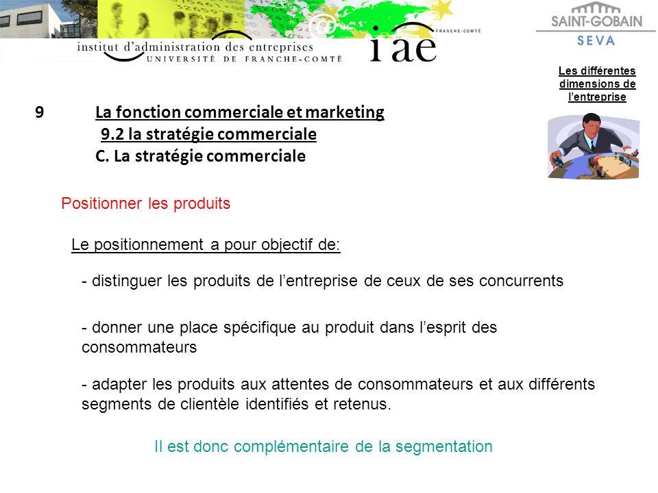 9La fonction commerciale et marketing 9.2 la stratégie commerciale C. La stratégie commerciale Les différentes dimensions de lentreprise Positionner l