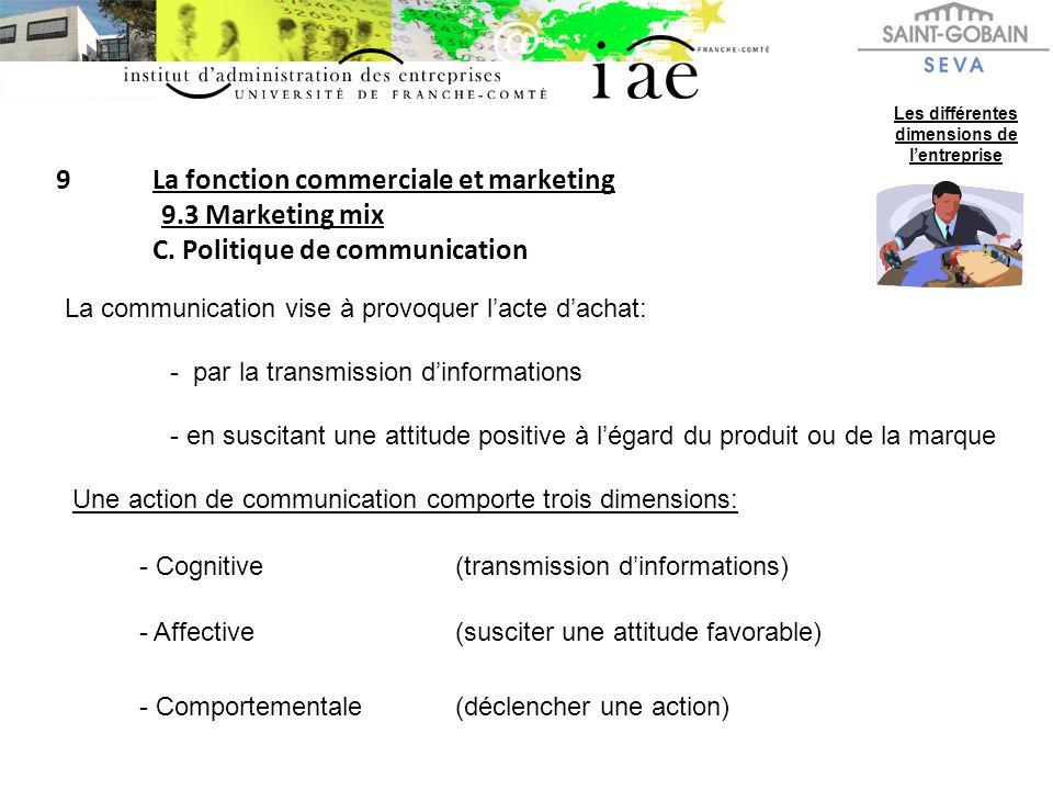 9La fonction commerciale et marketing 9.3 Marketing mix C. Politique de communication Les différentes dimensions de lentreprise La communication vise