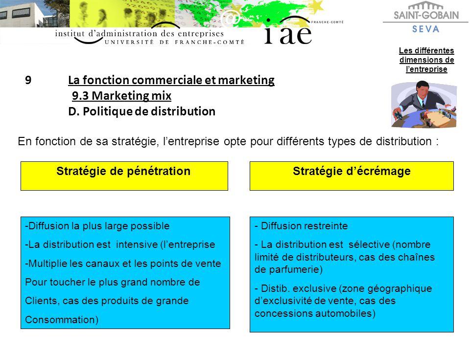 9La fonction commerciale et marketing 9.3 Marketing mix D. Politique de distribution Les différentes dimensions de lentreprise En fonction de sa strat