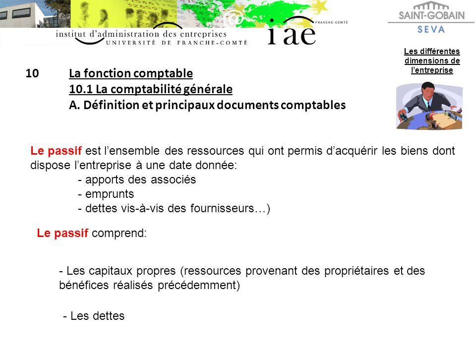 10La fonction comptable 10.1 La comptabilité générale A. Définition et principaux documents comptables Les différentes dimensions de lentreprise Le pa