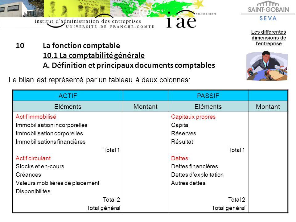 10La fonction comptable 10.1 La comptabilité générale A. Définition et principaux documents comptables Les différentes dimensions de lentreprise Le bi