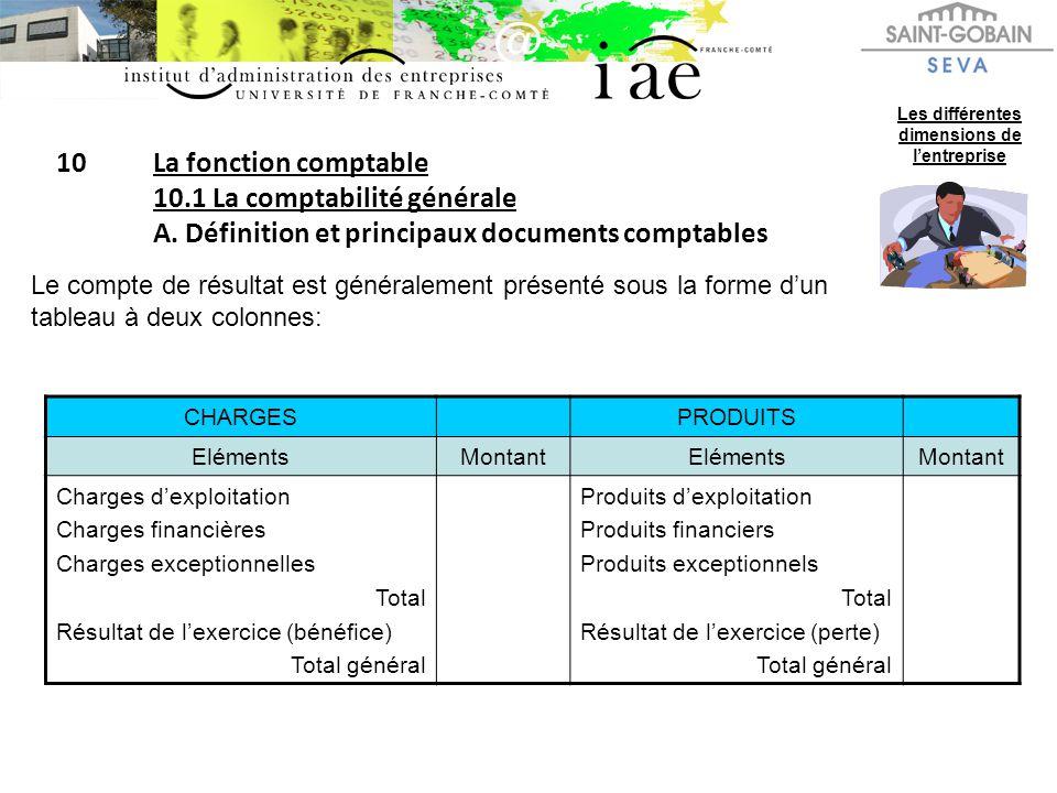 10La fonction comptable 10.1 La comptabilité générale A. Définition et principaux documents comptables Les différentes dimensions de lentreprise Le co
