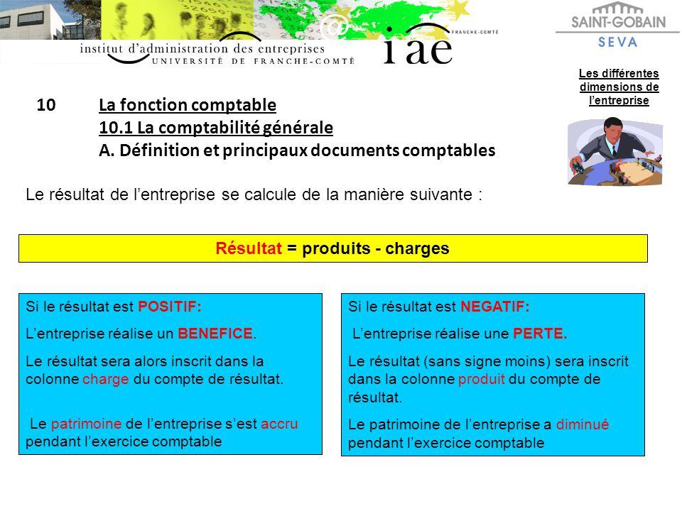 10La fonction comptable 10.1 La comptabilité générale A. Définition et principaux documents comptables Les différentes dimensions de lentreprise Le ré