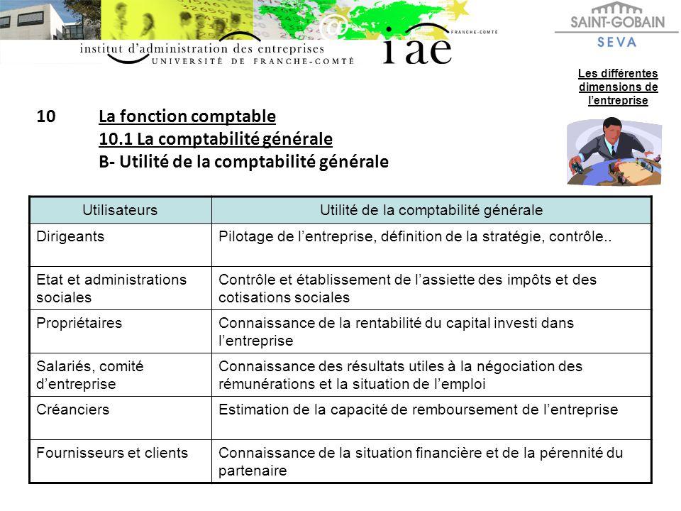10La fonction comptable 10.1 La comptabilité générale B- Utilité de la comptabilité générale Les différentes dimensions de lentreprise UtilisateursUti