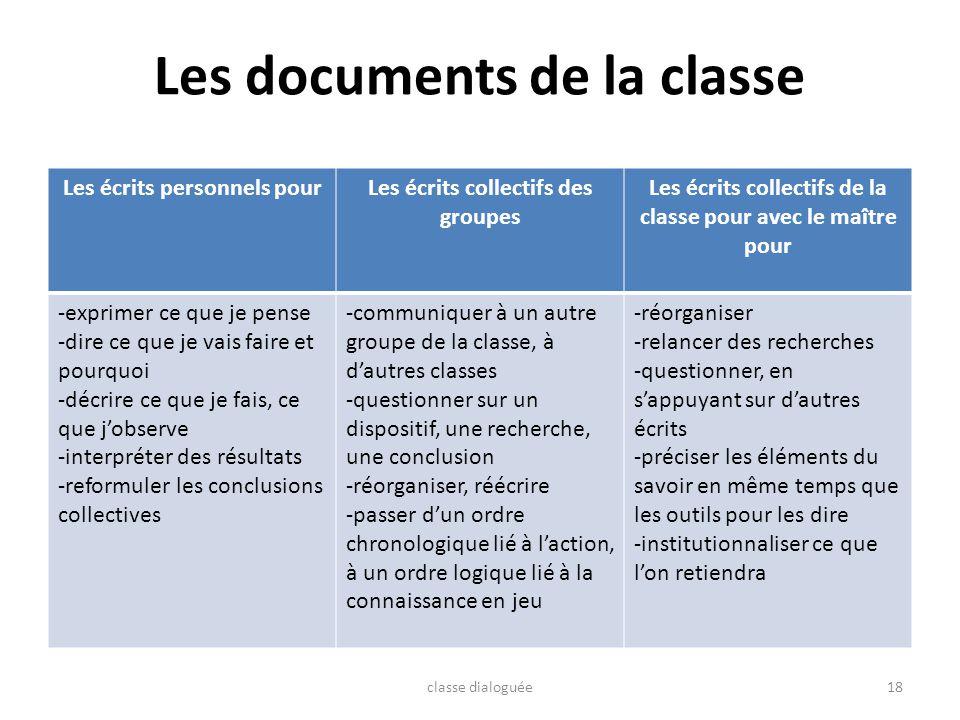 Les documents de la classe Les écrits personnels pourLes écrits collectifs des groupes Les écrits collectifs de la classe pour avec le maître pour -ex