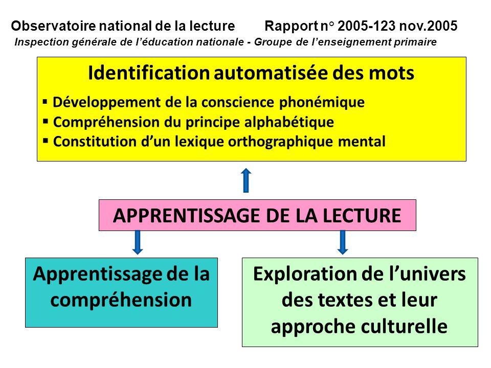 Observatoire national de la lecture Rapport n° 2005-123 nov.2005 Inspection générale de léducation nationale - Groupe de lenseignement primaire APPREN