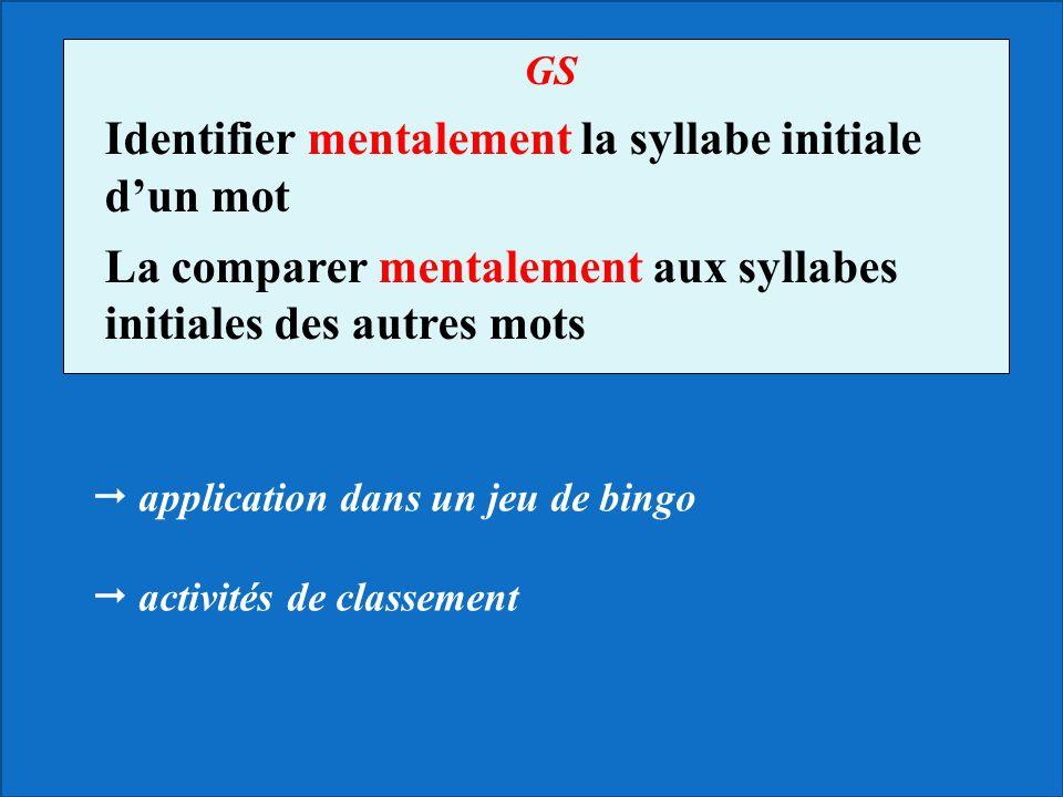 GS Identifier mentalement la syllabe initiale dun mot La comparer mentalement aux syllabes initiales des autres mots application dans un jeu de bingo